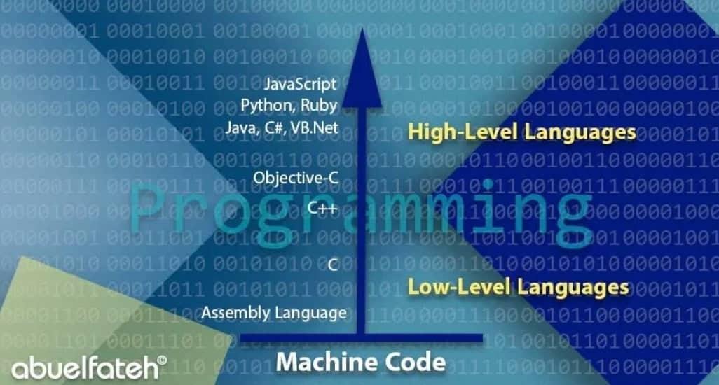 أساسيات تعلم لغات البرمجة من الصفر الى الاحتراف